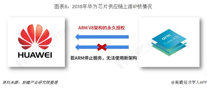 图表8:2018年华为芯片供应链上游IP核情况