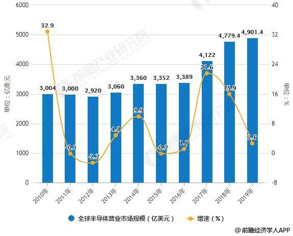 2010-2019年全球半导体营业市场规模统计及增长预测