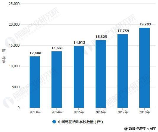 2013-2018年中国驾驶培训学校数量统计情况及预测