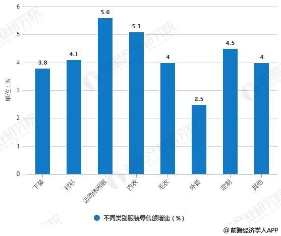 2014-2018年不同类别服装零售额增速对比情况