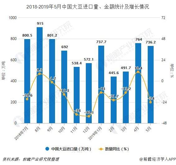 2018-2019年5月中国大豆进口量、金额统计及增长情况