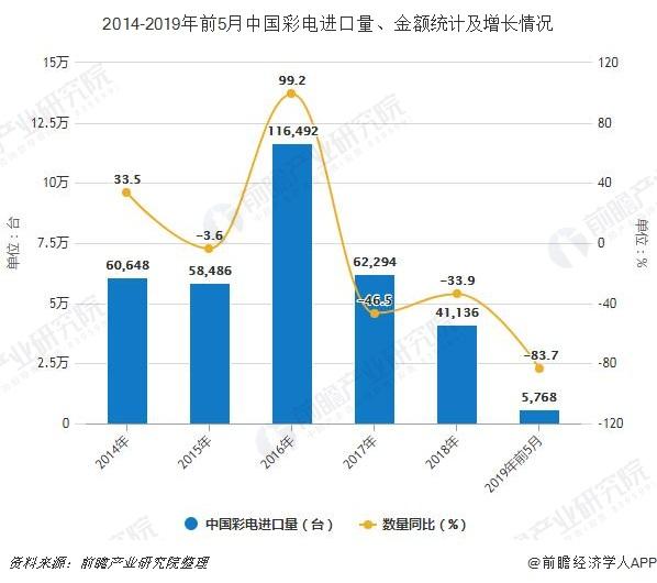 2014-2019年前5月中国彩电进口量、金额统计及增长情况
