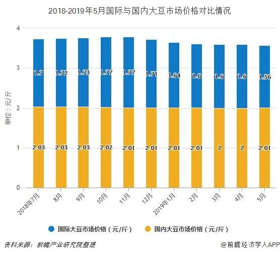 2018-2019年5月国际与国内大豆市场价格对比情况