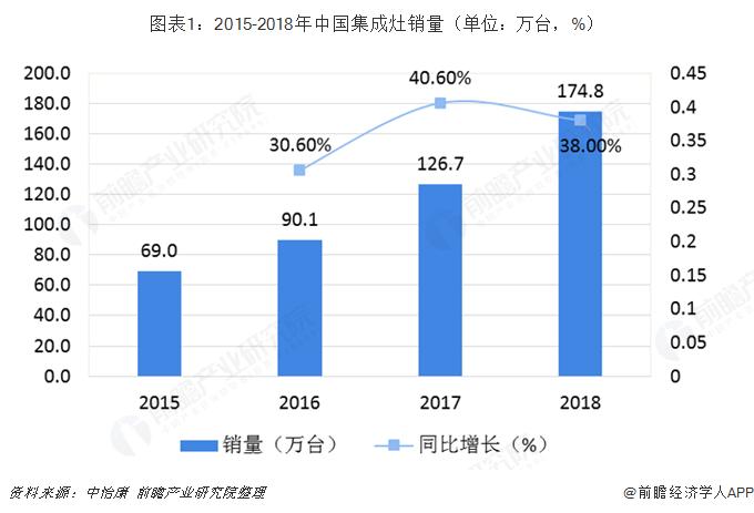 图表1:2015-2018年中国集成灶销量(单位:万台,%)