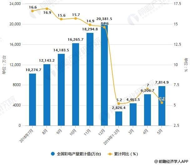 2018-2019年5月全国彩电产量统计及增长情况