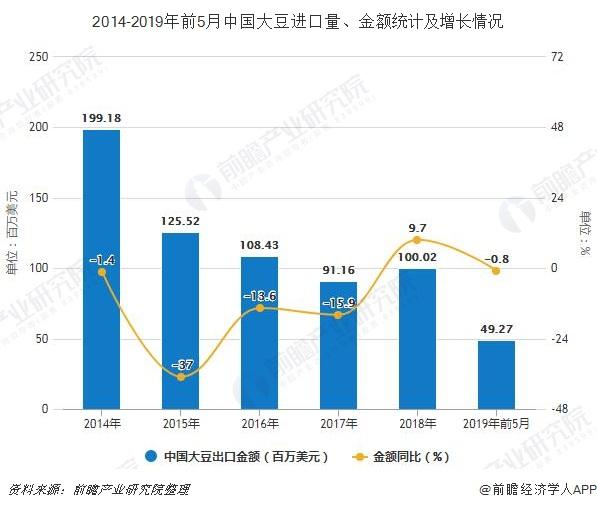 2014-2019年前5月中国大豆进口量、金额统计及增长情况