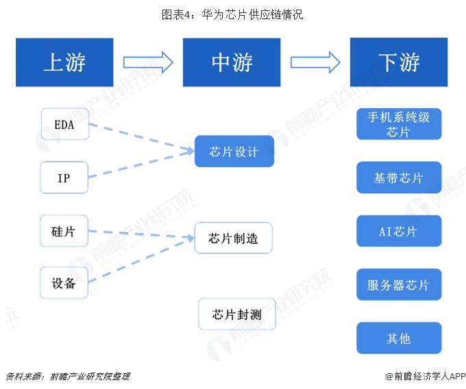 图表4:华为芯片供应链情况