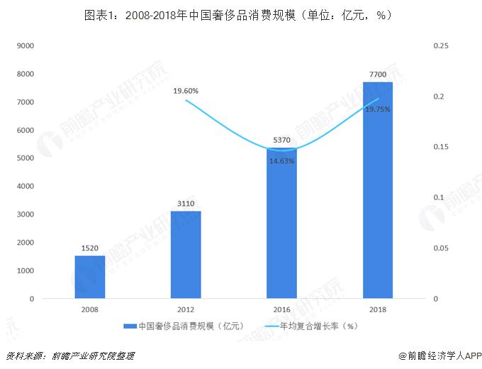 图表1:2008-2018年中国奢侈品消费规模(单位:亿元,%)