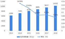 2019年中国化学药行业发展现状与市场竞争格局分析 化药市场迈进万亿时代,5大慢病用药霸屏TOP10【组图】