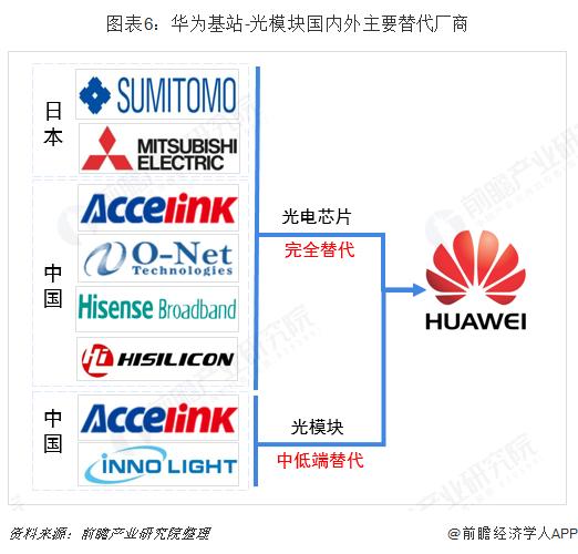 图表6:华为基站-光模块国内外主要替代厂商