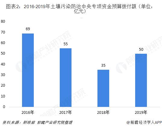 图表2:2016-2019年土壤污染防治中央专项资金预算拨付额(单位:亿元)