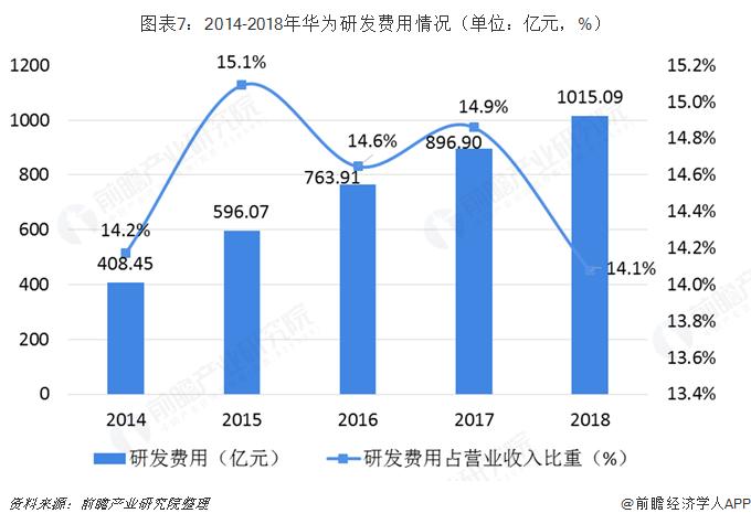 图表7:2014-2018年华为研发费用情况(单位:亿元,%)
