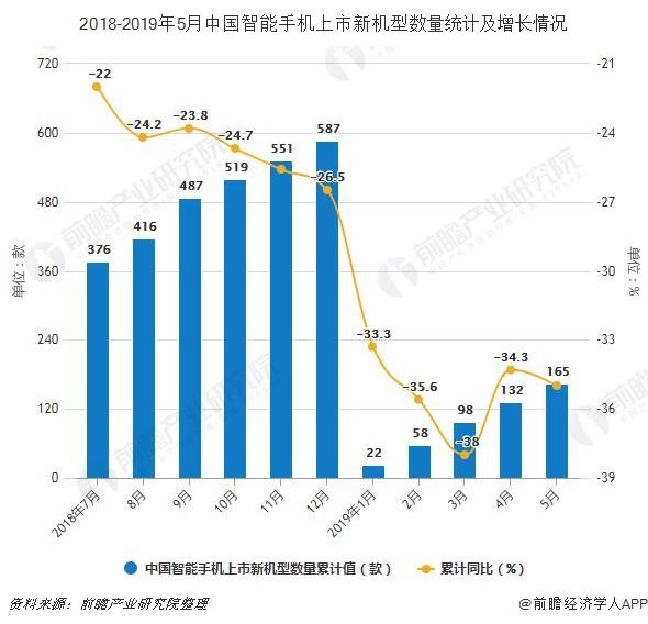 2018-2019年5月中国智能手机上市新机型数量统计及增长情况