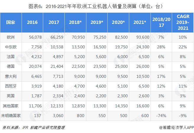 图表6:2016-2021年年欧洲工业机器人销量及测算(单位:台)