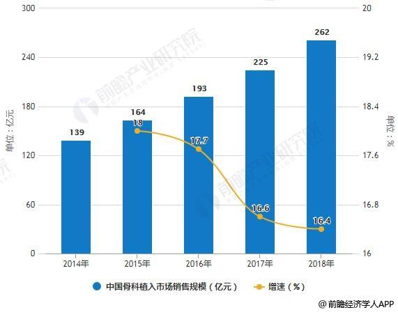 2014-2018年中国骨科植入市场销售规模及增长情况