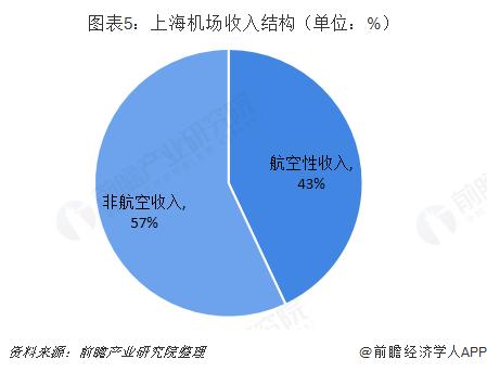图表5:上海机场收入结构(单位:%)