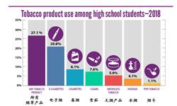 中国15岁及以上人群吸烟率26.6% 青少年控烟形势依然严峻