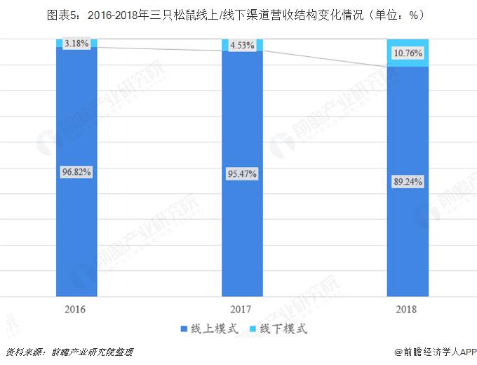 图表5:2016-2018年三只松鼠线上/线下渠道营收结构变化情况(单位:%)