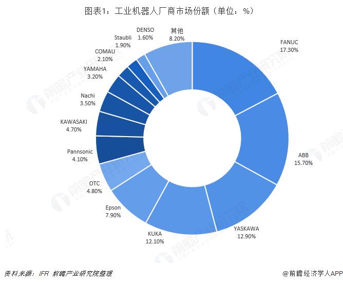 图表1:工业机器人厂商市场份额(单位:%)