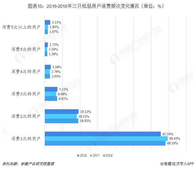 图表10:2016-2018年三只松鼠用户消费频次变化情况(单位:%)