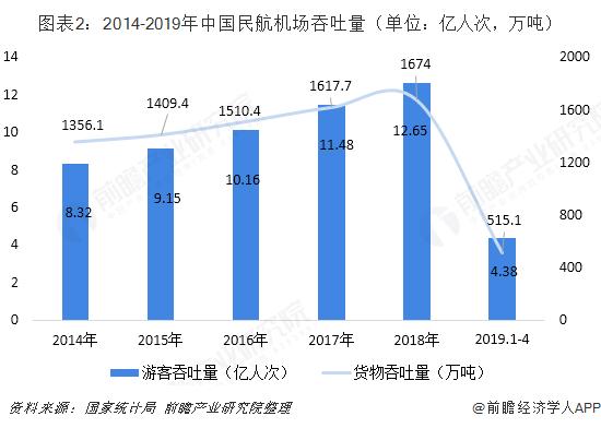 图表2:2014-2019年中国民航机场吞吐量(单位:亿人次,万吨)