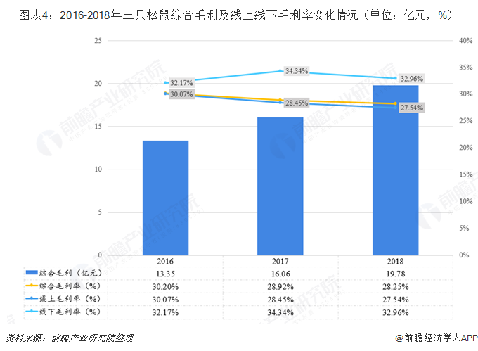 图表4:2016-2018年三只松鼠综合毛利及线上线下毛利率变化情况(单位:亿元,%)