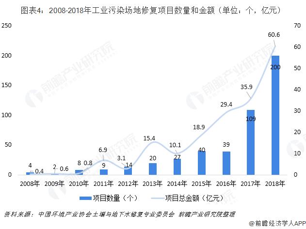 图表4:2008-2018年工业污染场地修复项目数量和金额(单位:个,亿元)