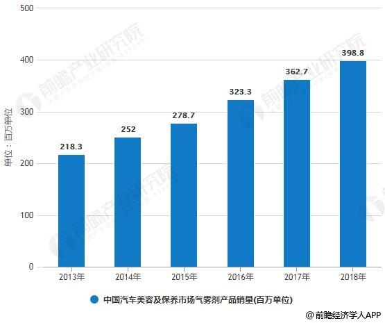 2013-2018年中国汽车美容及保养市场气雾剂产品销量统计情况及预测