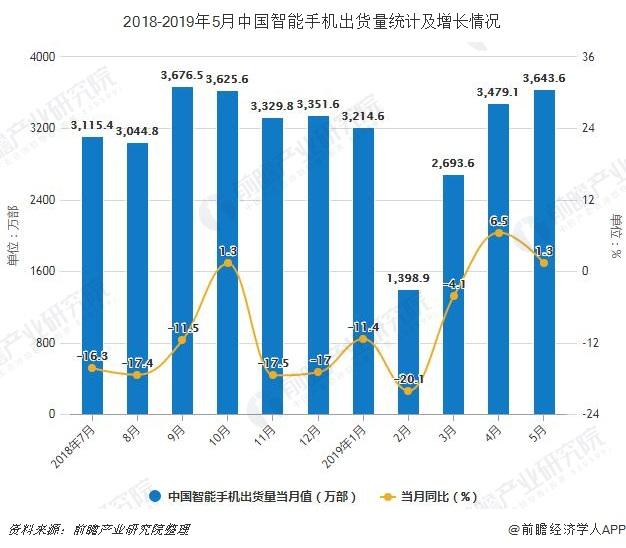 2018-2019年5月中国智能手机出货量统计及增长情况