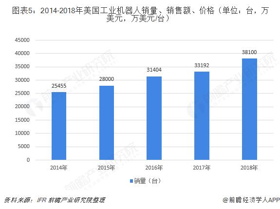 图表5:2014-2018年美国工业机器人销量、销售额、价格(单位:台,万美元,万美元/台)