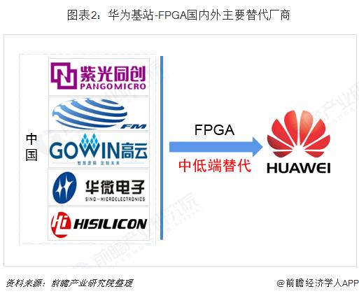 图表2:华为基站-FPGA国内外主要替代厂商