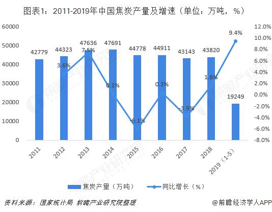 图表1:2011-2019年中国焦炭产量及增速(单位:万吨,%)