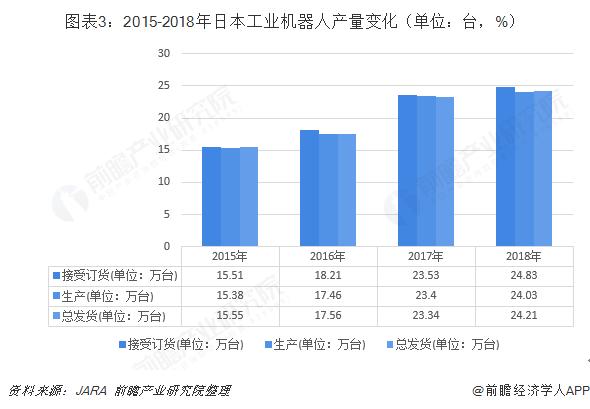 图表3:2015-2018年日本工业机器人产量变化(单位:台,%)