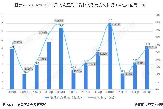 图表9:2016-2018年三只松鼠坚果产品收入季度变化情况(单位:亿元,%)
