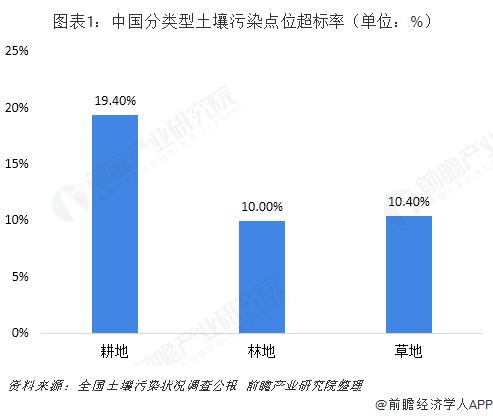 图表1:中国分类型土壤污染点位超标率(单位:%)