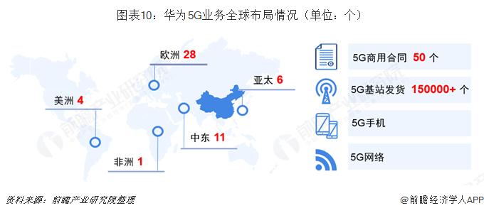图表10:华为5G业务全球布局情况(单位:个)