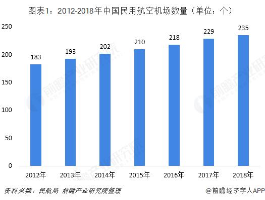 图表1:2012-2018年中国民用航空机场数量(单位:个)