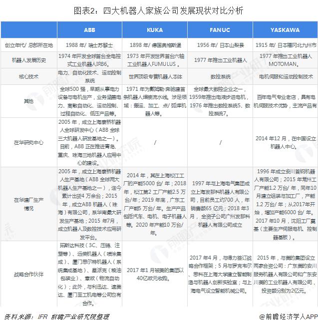 图表2:四大机器人家族公司发展现状对比分析