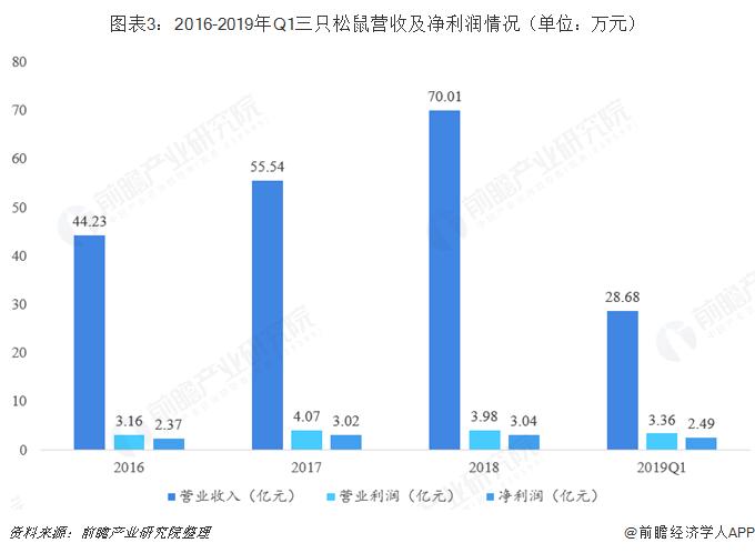图表3:2016-2019年Q1三只松鼠营收及净利润情况(单位:万元)
