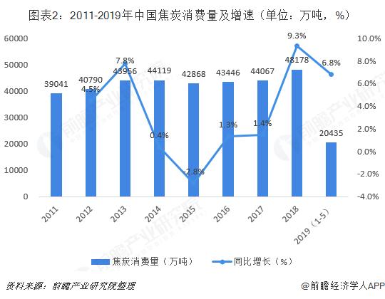 图表2:2011-2019年中国焦炭消费量及增速(单位:万吨,%)