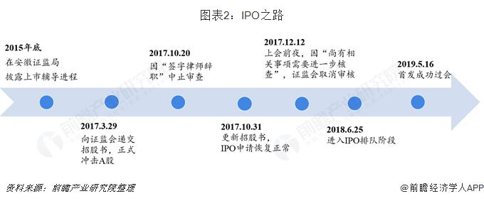 图表2:IPO之路