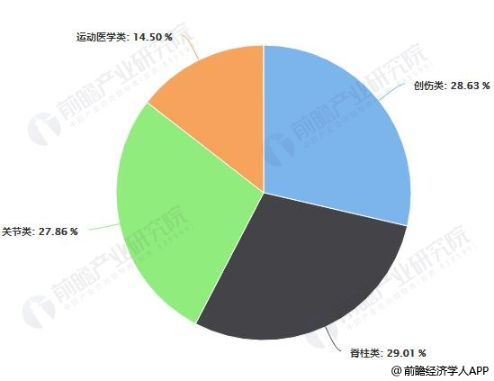 2015-2018年中国骨科植入细分市场规模及占比情况