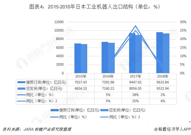 图表4:2015-2018年日本工业机器人出口结构(单位:%)
