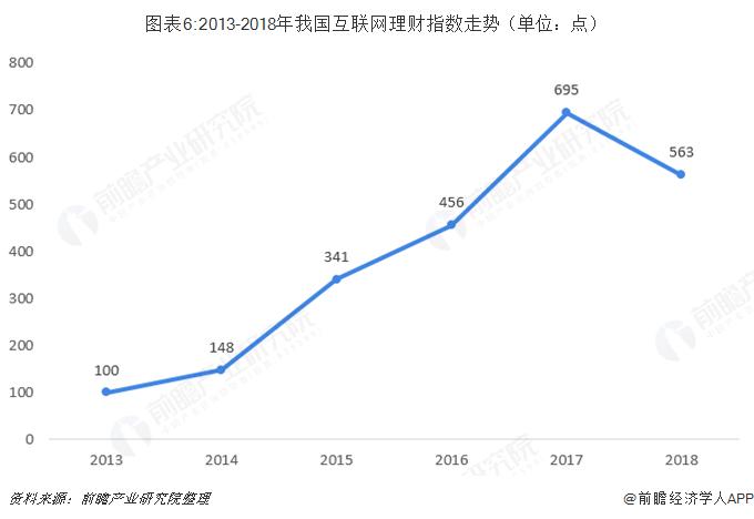 图表6:2013-2018年我国互联网理财指数走势(单位:点)