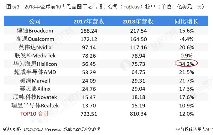 图表3:2018年全球前10大无晶圆厂芯片设计公司(Fabless)榜单(单位:亿美元,%)