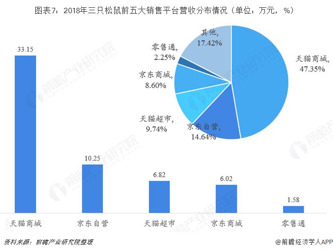 图表7:2018年三只松鼠前五大销售平台营收分布情况(单位:万元,%)