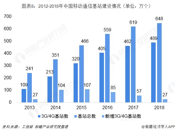 图表8:2012-2018年中国移动通信基站建设情况(单位:万个)
