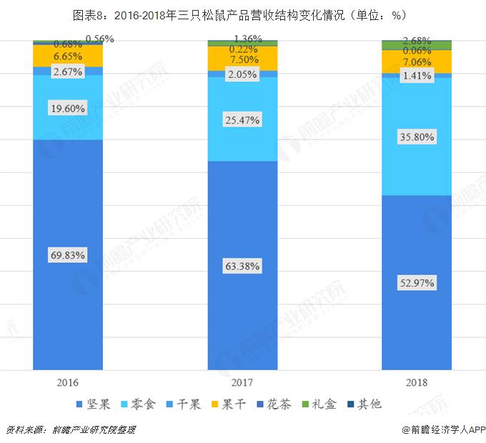 图表8:2016-2018年三只松鼠产品营收结构变化情况(单位:%)