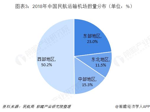图表3:2018年中国民航运输机场数量分布(单位:%)