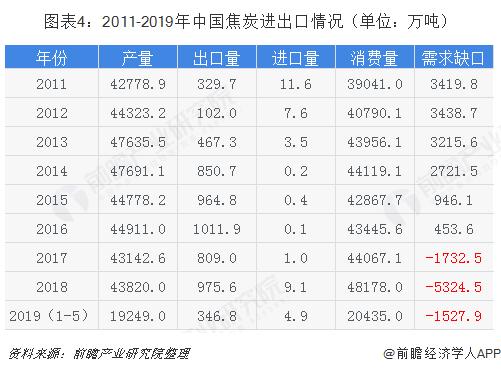 图表4:2011-2019年中国焦炭进出口情况(单位:万吨)
